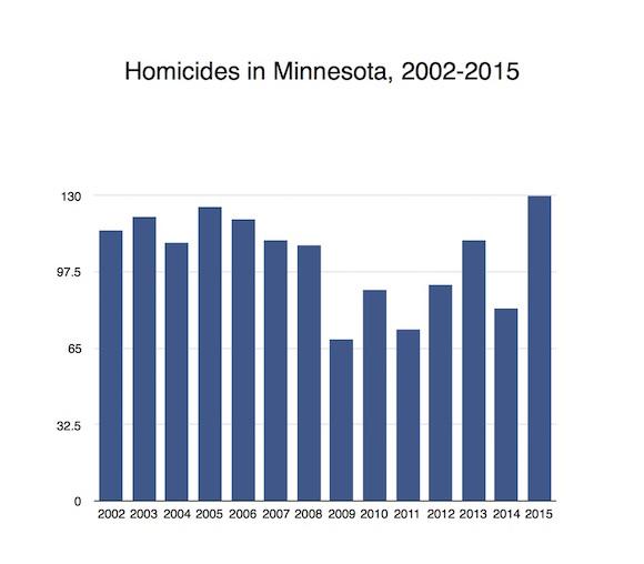 Homicide Chart
