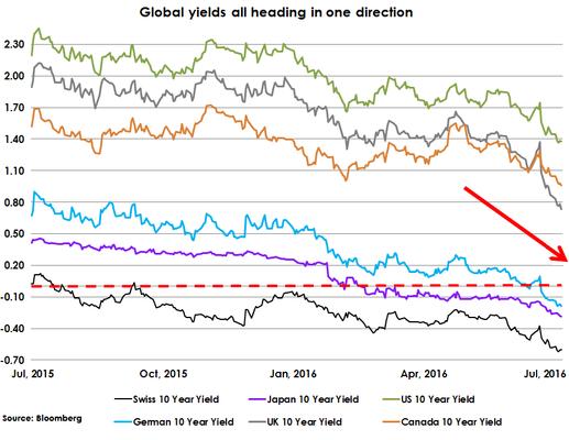 bond yields chart