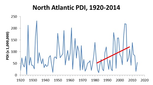 climate-hurrican-trends