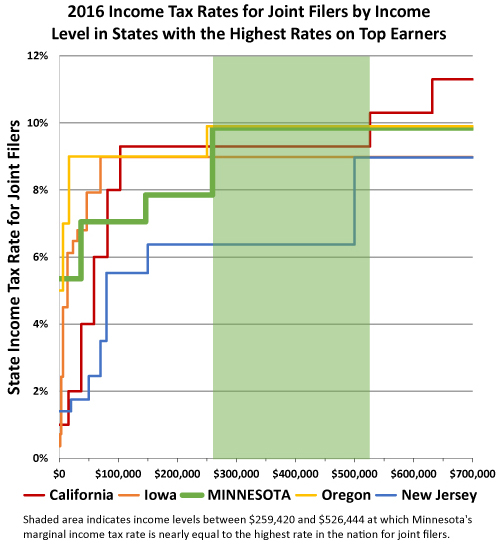 joint-filer-rates