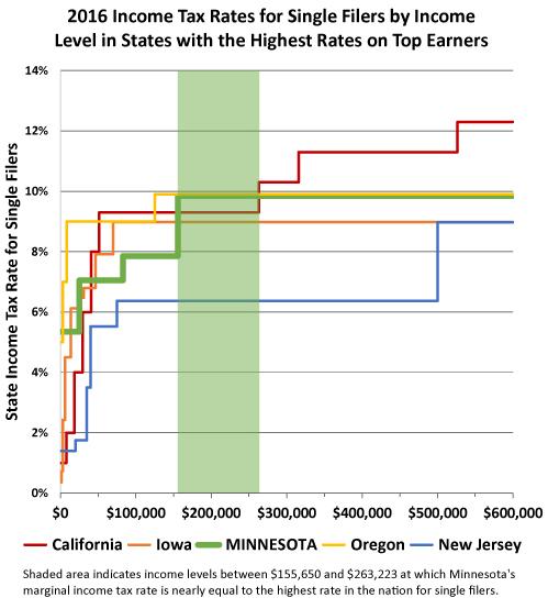 single-filer-rates