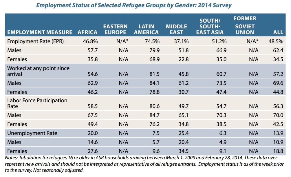 Employment Status of Selected Refugee Groups By Gender (2)