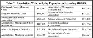 Associations Lobbying