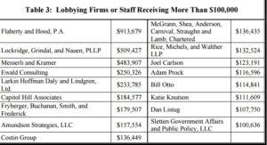 Biggest Lobbyists