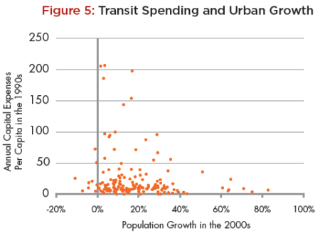 Urban areas that spent the most on transit capital improvements — meaning rail — in the 1990s grew slowly in the 2000s, while ones that grew fastest spent the least on transit — meaning they relied on buses. Source: Coldwell Banker Home Price Index