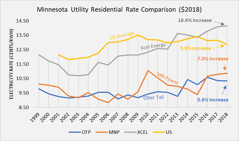 The most expensive electricity rates in Minnesota